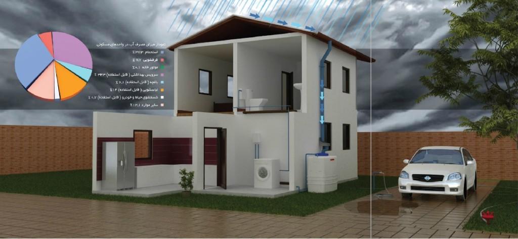 سامانه خانگی جمع آوری آب باران پلاستونیک