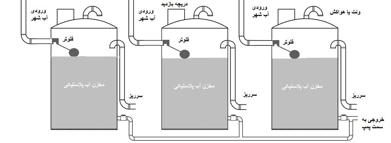 نصب موازی مخازن آب پلی اتیلن ( پلاستیکی )