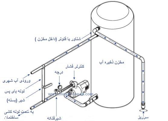 طریقه نصب پمپ آب خانگی