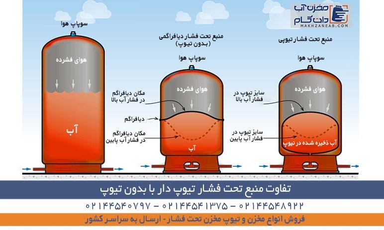 تفاوت منبع تحت فشار تیوپی با دیافراگمی بدون تیوپ