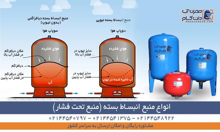 انواع منبع انبساط بسته یا منبع تحت فشار