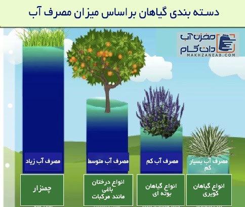 میزان مصرف آب گیاهان