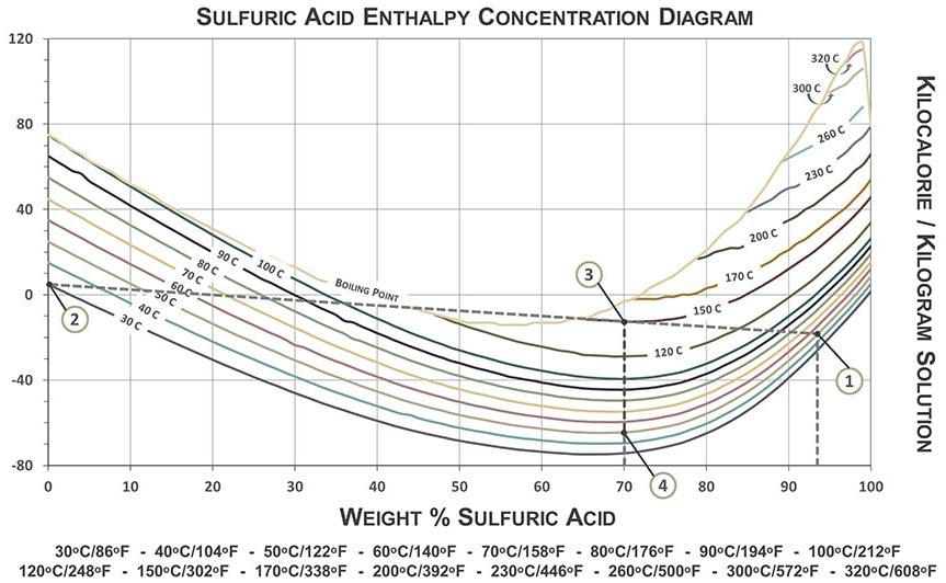 گرمای رقیق سازی اسید سولفوریک