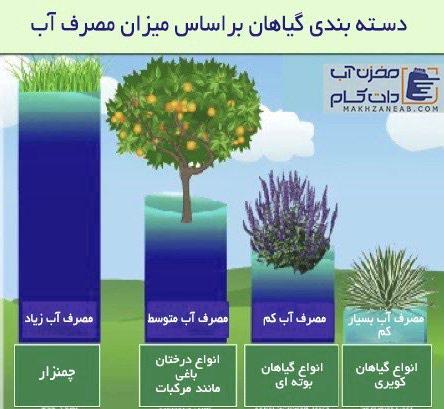 تعیین حجم مخزن آب برای آبیاری باغ